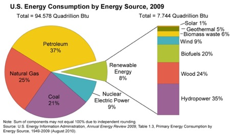 us_energy_consumption_by_energy_source-large